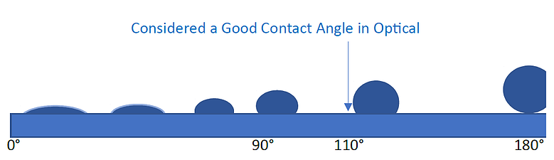 Contact angles for anti-reflective coatings compressed
