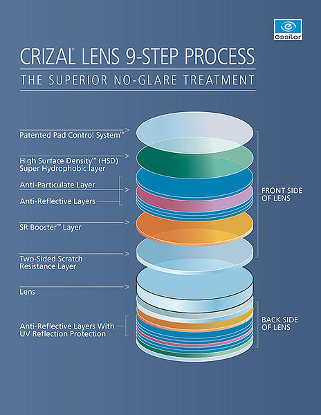 Anatomy of a Crizal coated lens available at IcareLabs