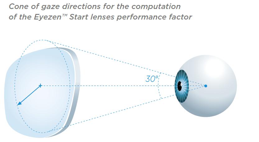 Essilor R&D Cone Of Gaze Computation For Eyezen Start Lenses