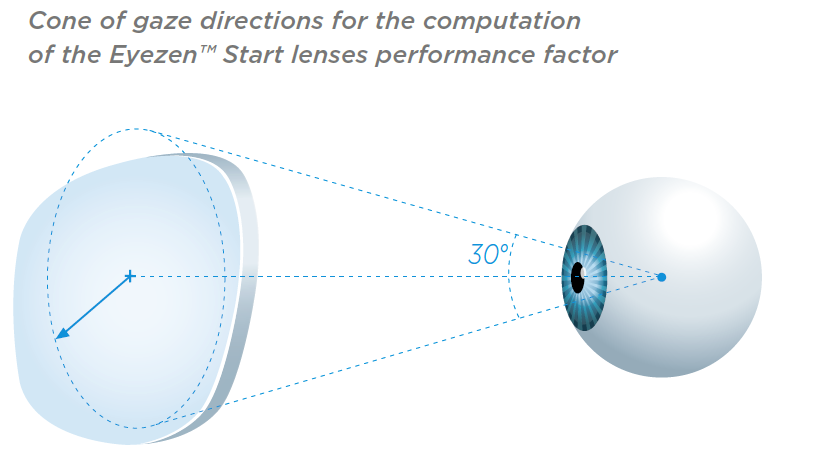 Essilor R&D Cone Of Gaze Computation For Eyezen Start Lenses