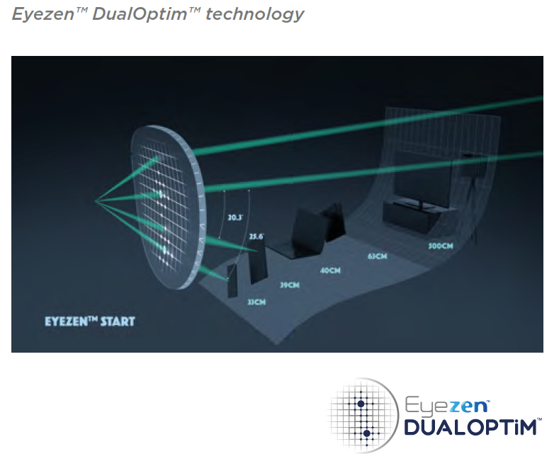 Eyezen DualOptim Technology