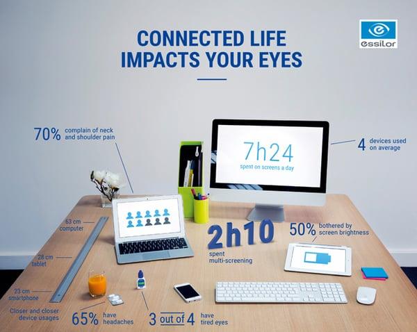 Eyezen lenses can benefit almost every patient!
