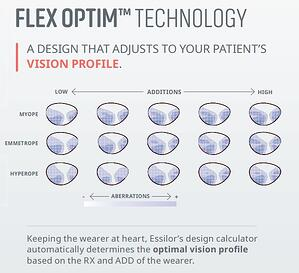 Flex Optim Technology Visual Profile