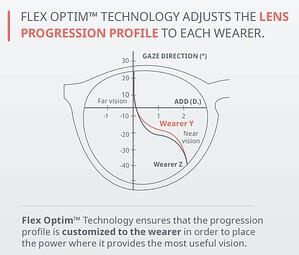 Flex Optim Technology Wearer Profile