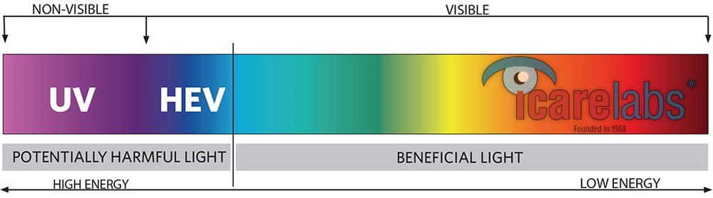 HEV Blue Light Spectrum