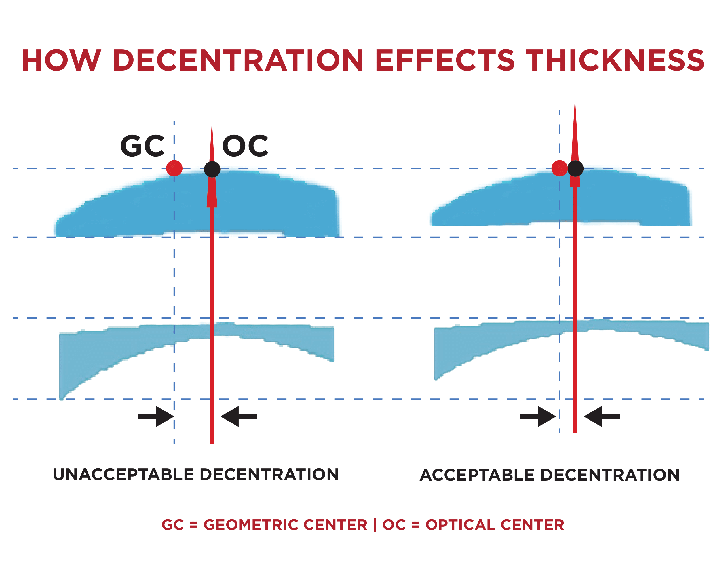How Decentration Effects Lens Thickness
