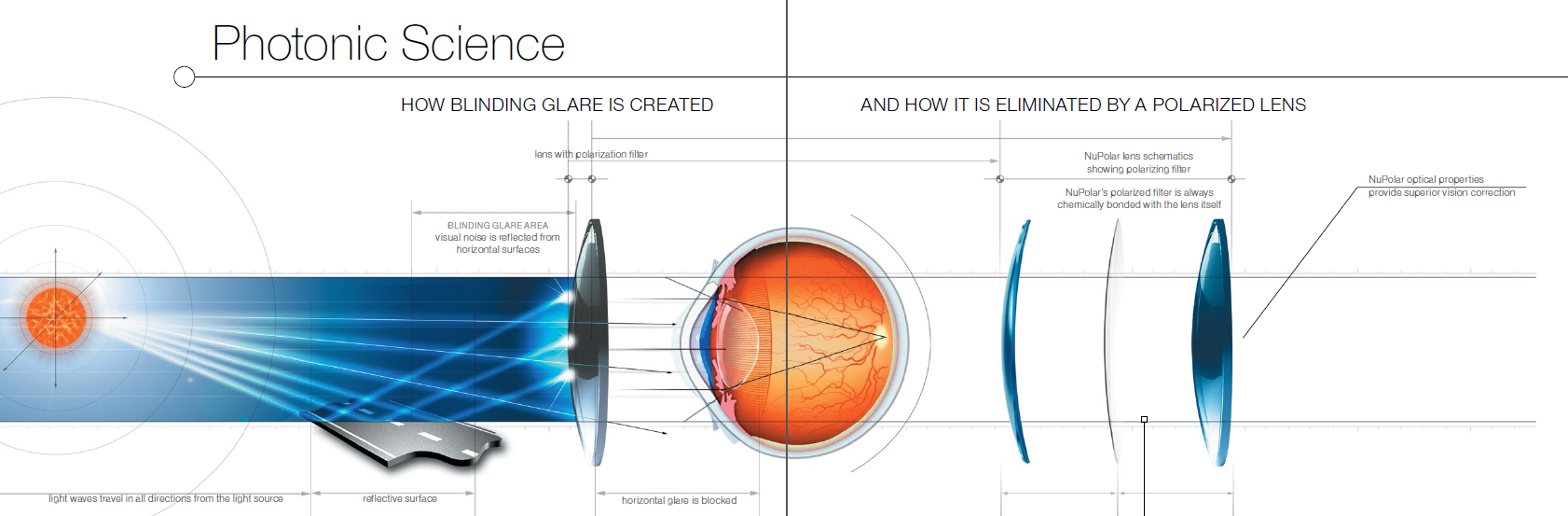 How NuPolar Lenses Protect From Blinding Glare