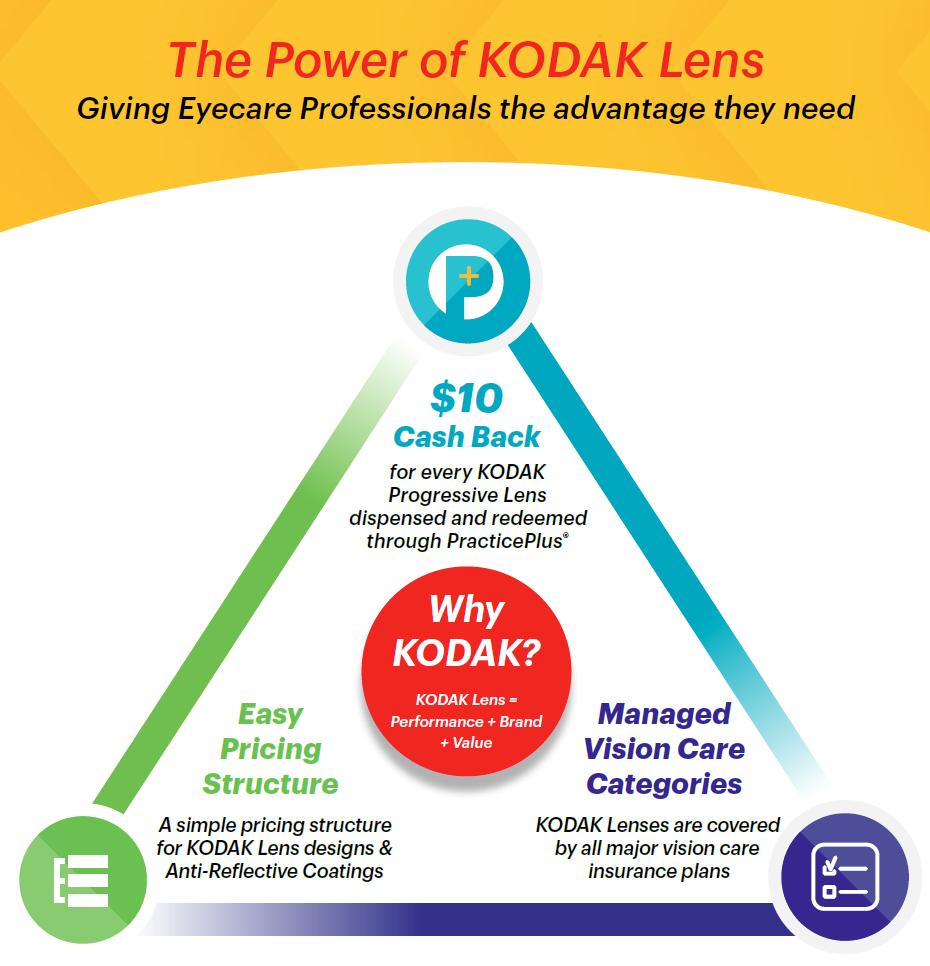 Kodak Lens Triangle
