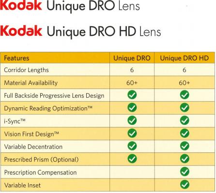 Kodak Unique DRO vs Kodak Unique HD DRO both available at Icarelabs