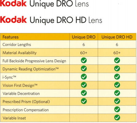 Kodak Unique DRO vs Kodak Unique HD DRO both available at Icarelabs