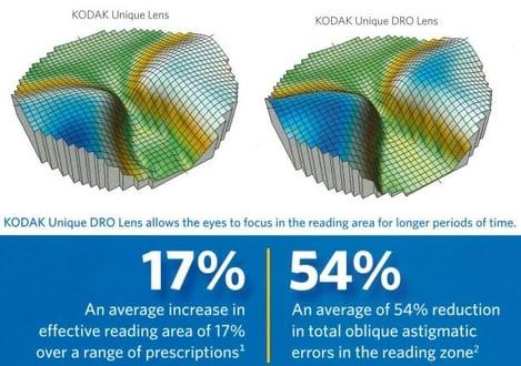Kodak Unique vs Kodak Unique DRO both available at IcareLabs