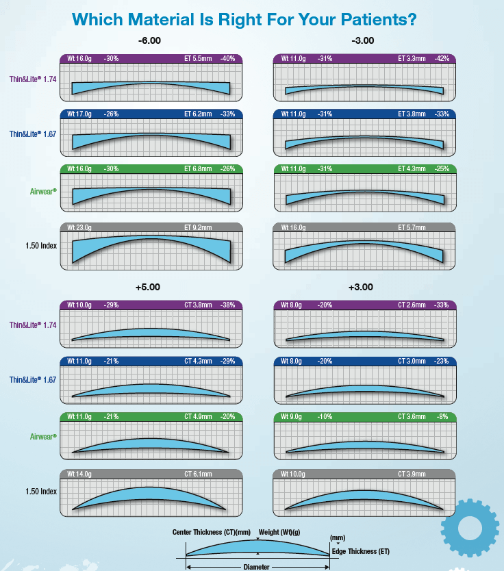 Lens Material Chart - Which Material Is Right For Your Patient?