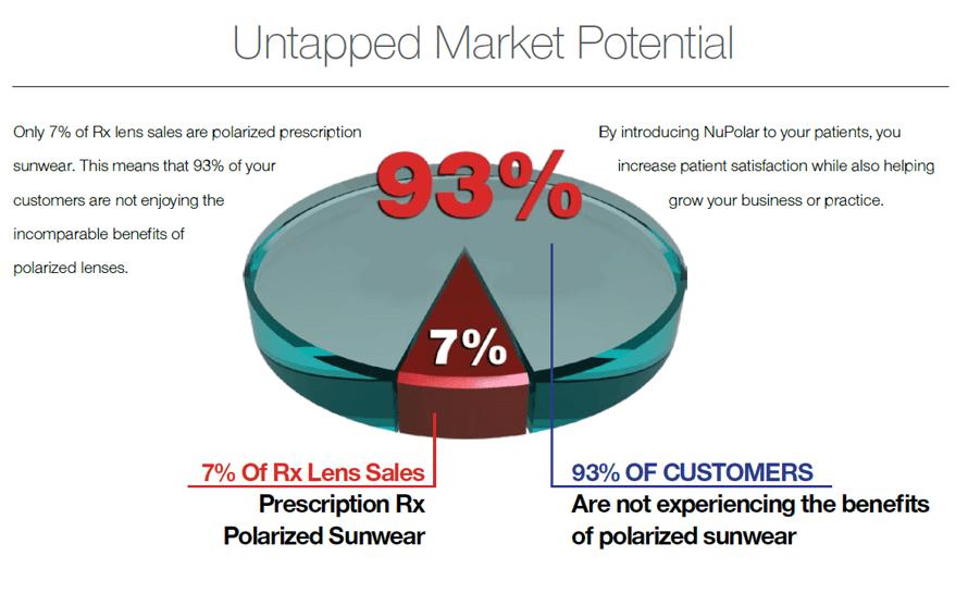 Polarized Lens Market Potential