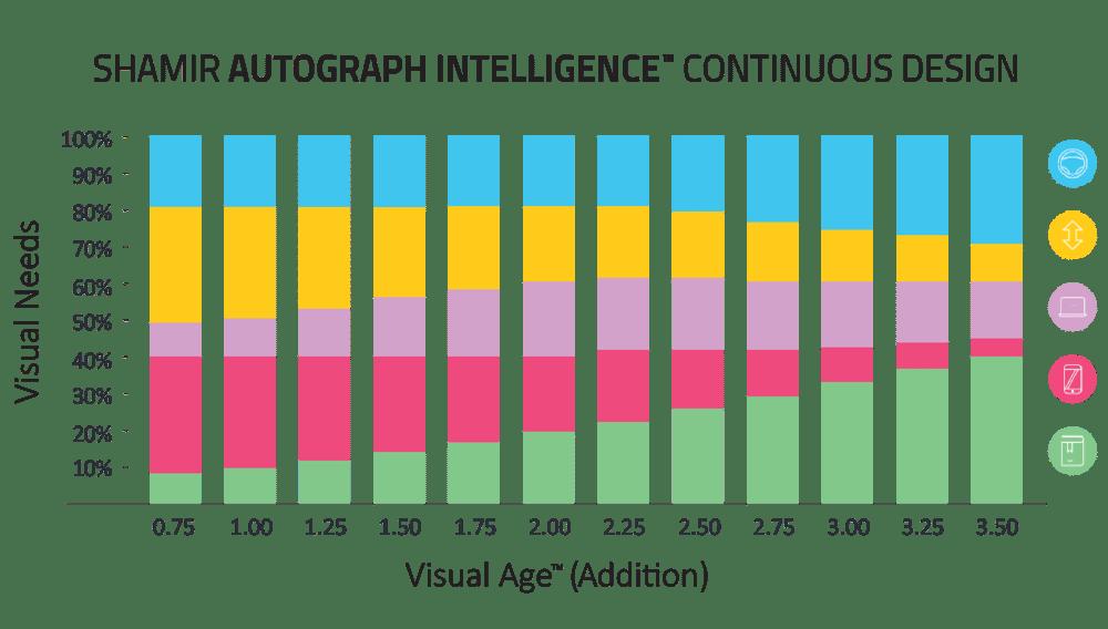 Shamir Autograph Intelligence Continuous Design