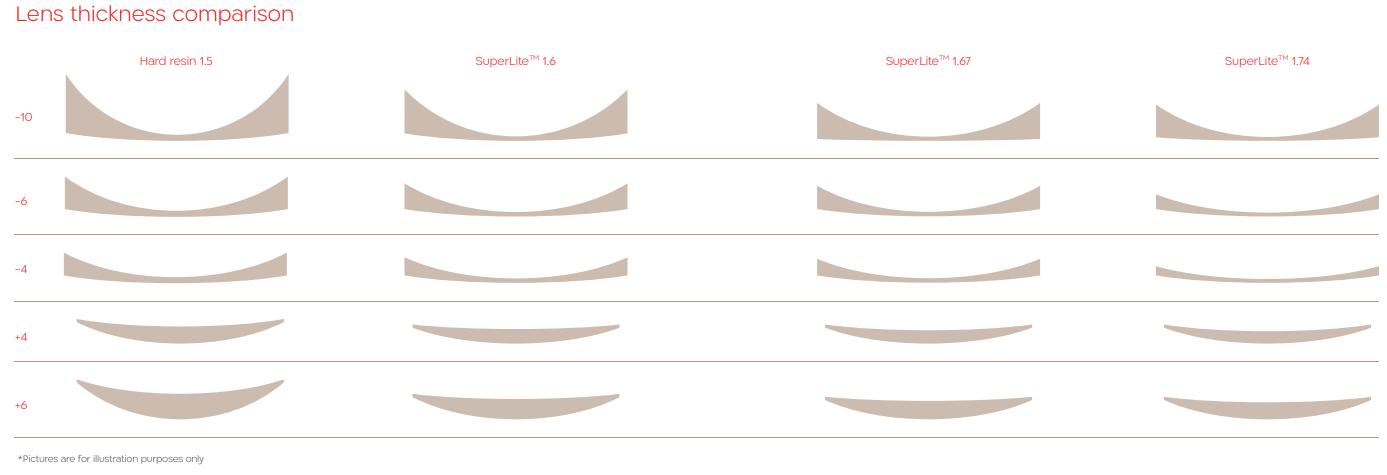 Shamir Lens Material Guide