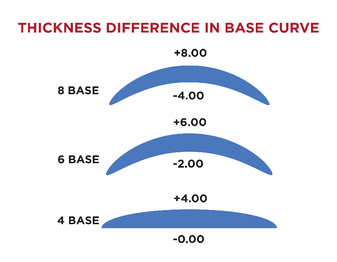 Lens Thickness Difference in Base Curve