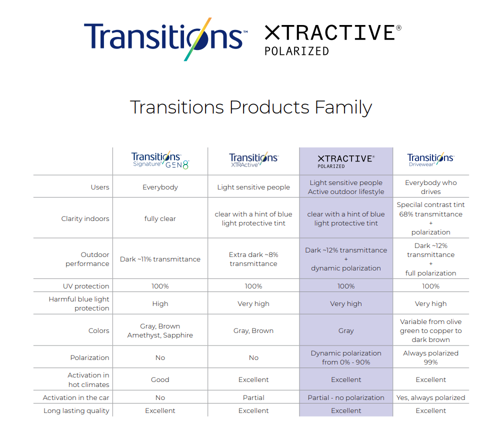 Transitions Products Family 2021