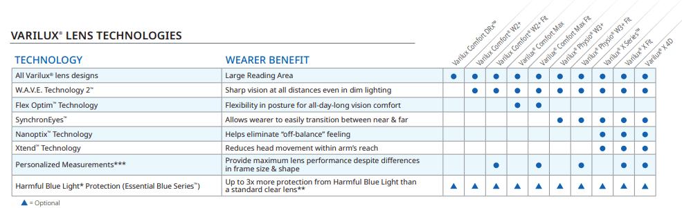 Varilux Lens Technology Chart