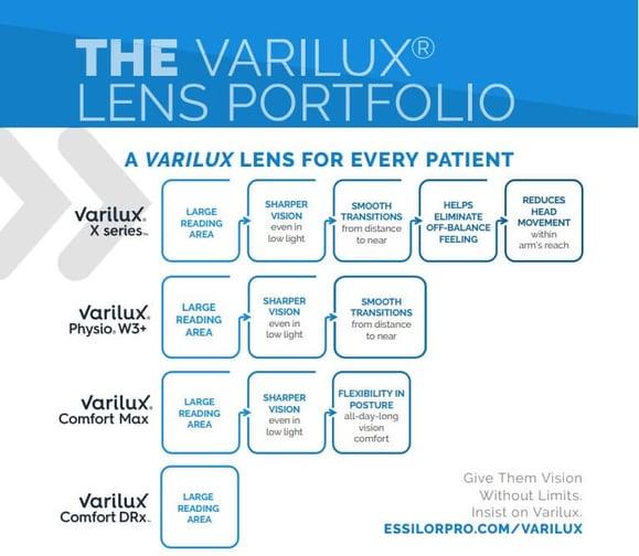 Varilux Portfolio