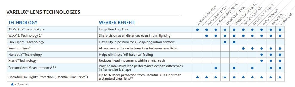 Varilux lens technology