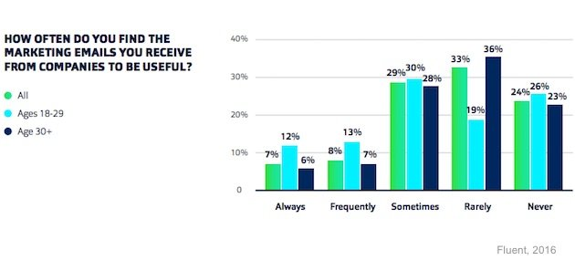 Are marketing emails seen as useful?