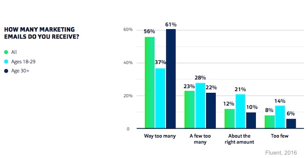 How many marketing emails do consumers receive?