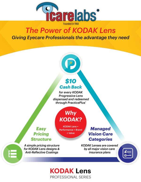 IcareLabs is proud to partner with Kodak Lens to help your practice increase optical sales